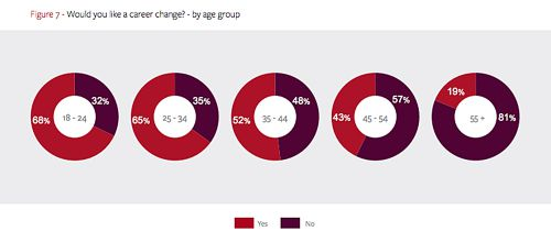 career change survey