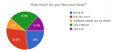 52.2% don't like their boss